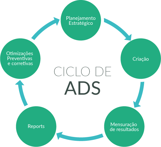 Ciclo dos anúncios Ads